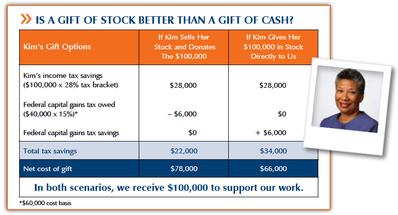 Chart showing the tax advantages of giving stock